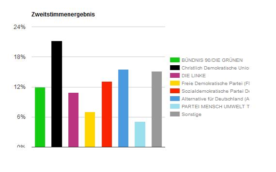 Ergebnis Sachsen gesamt U18-Wahl